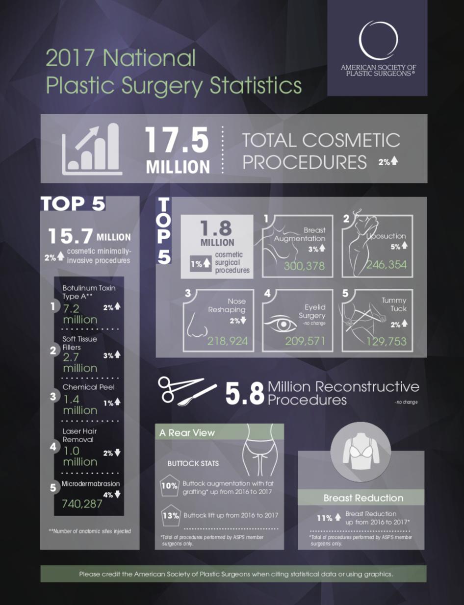 ASPS Plastic Surgery Statistics Infographic 2017 - Tannan Plastic Surgery